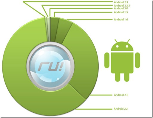 android versions popularity