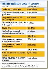 radiation_dose