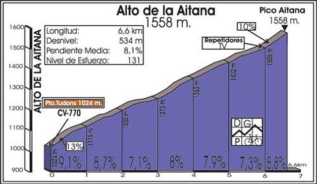 perfil ciclista pico Aitana