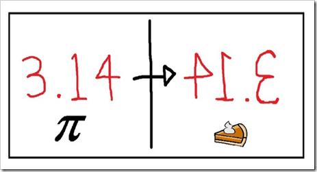 Pi=Pie