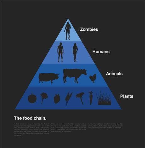Zombie Food Chain