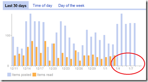 google_reader_tend