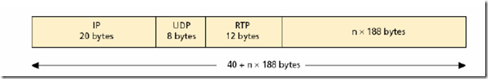 Header RTP with MPEG2-TS