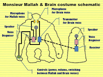 Monsieur Mallah & Brain costume schematic