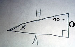 Figure used to show a relationship between sine and cosine