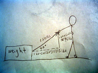 Sketch of how trigonometry and vector physics can measure force