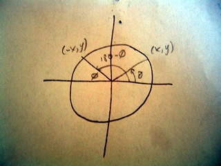 unit circle showing that 180-c = c