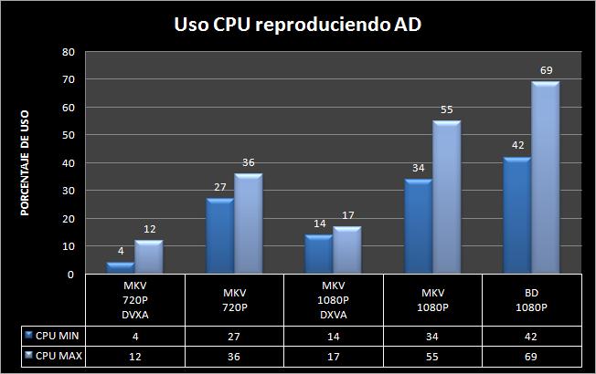 USO CPU