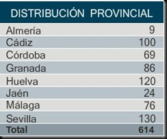 distribucion_prov