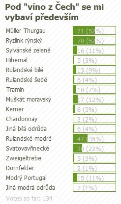 anketa_vino_z_cech