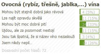 anketa_ovocna_vina