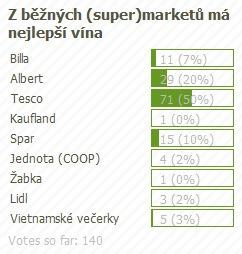 anketa_supermarkety