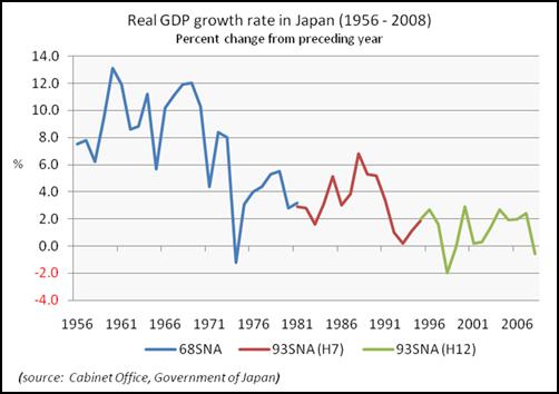 تحليل الاقتصاد الياباني