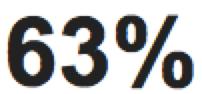 63percent.png