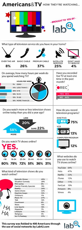 Lab42-Television-Infographic7.jpg