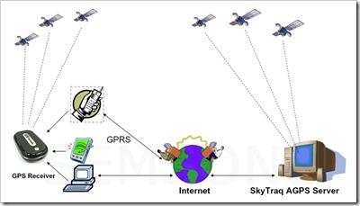 AGPS-schema