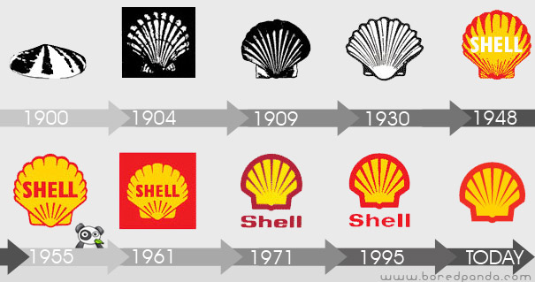 Evolución del logo de Shell Corporation
