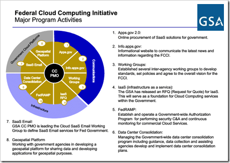 Federal Cloud Computing Initiative