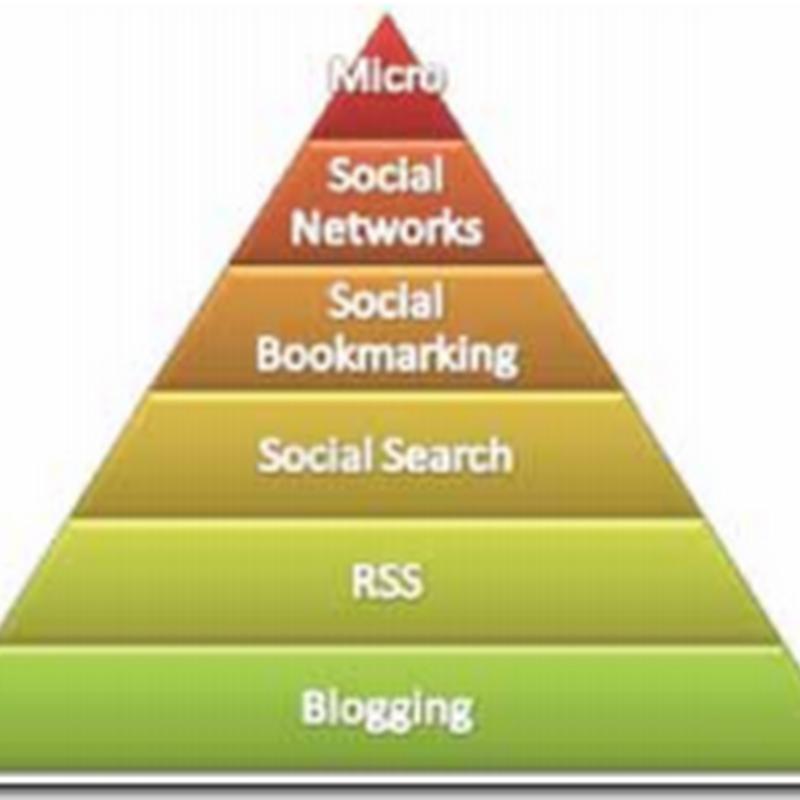 Tropicalizando o conceito da Hierarquia de Marketing nas Mídias Sociais