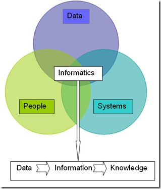InformaticsDiagram