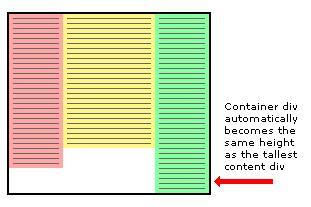 【CSS】「Equal height columns」高さの異なるカラムを整えるスタイルシート(クロスブラウザ対応)