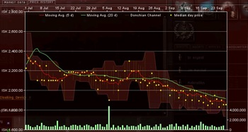 Eve Online market - a window displaying recent price fluctuation changes