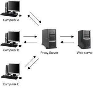 Anonymous proxy servers