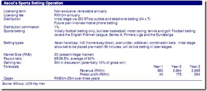 malaysia-sport-betting