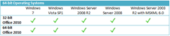 64 bit OS supporting Office 2010