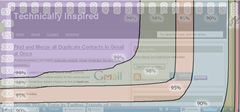 Technically inspired view in Browser size