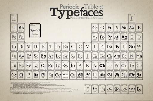 字体元素周期表