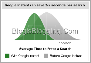 Google instant save time per search