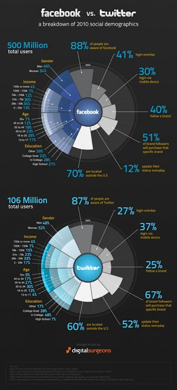 Facebook Vs. Twitter Breakdown of 2010 Social Demographics