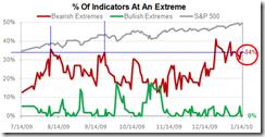 IndicatorAtExtremes