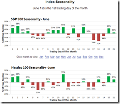 JuneSeasonality