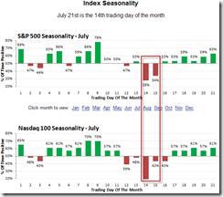 JulySeasonality