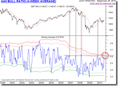 AAIIBullRatio4WeekAverage