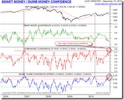 SmartDumbMoneyConfidence