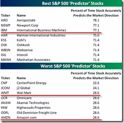 SPXPredictorStocks