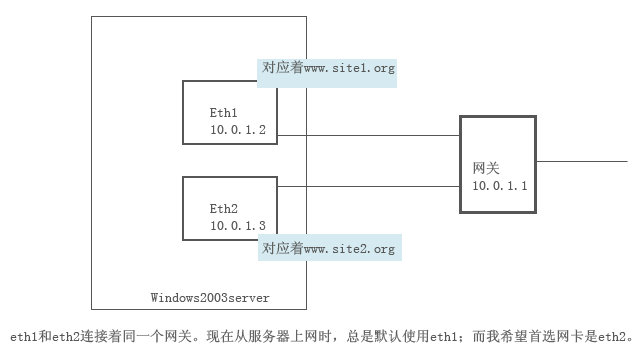 Windows双网卡拓扑图