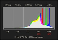 Histogram - RAW