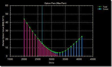 Option Pain 22 Apr 09