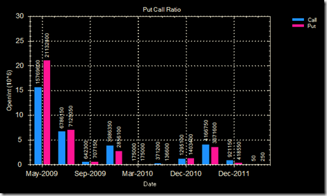 Put call ratio 29 Apr 09