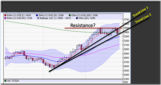 Trend and resistance