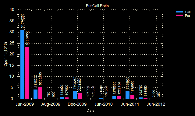 [Put call ratio 19 Jun 09[2].png]