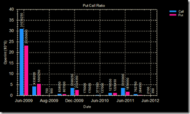 Put call ratio 19 Jun 09