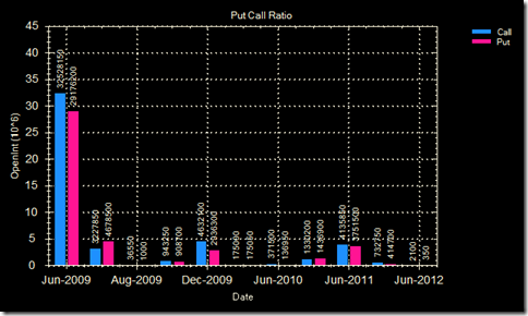 Put call ratio 17 Jun