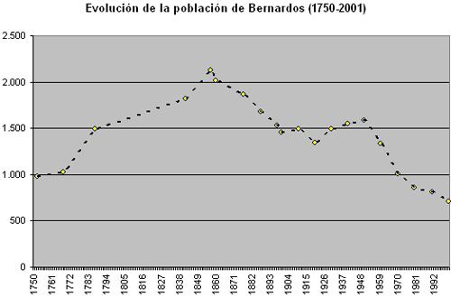 Evolución de la población en Bernardos