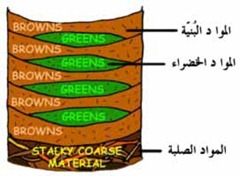 compost_layers