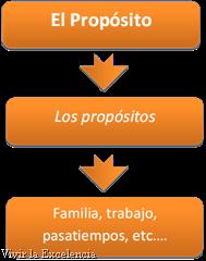 Figura 3-Vivir la Excelencia